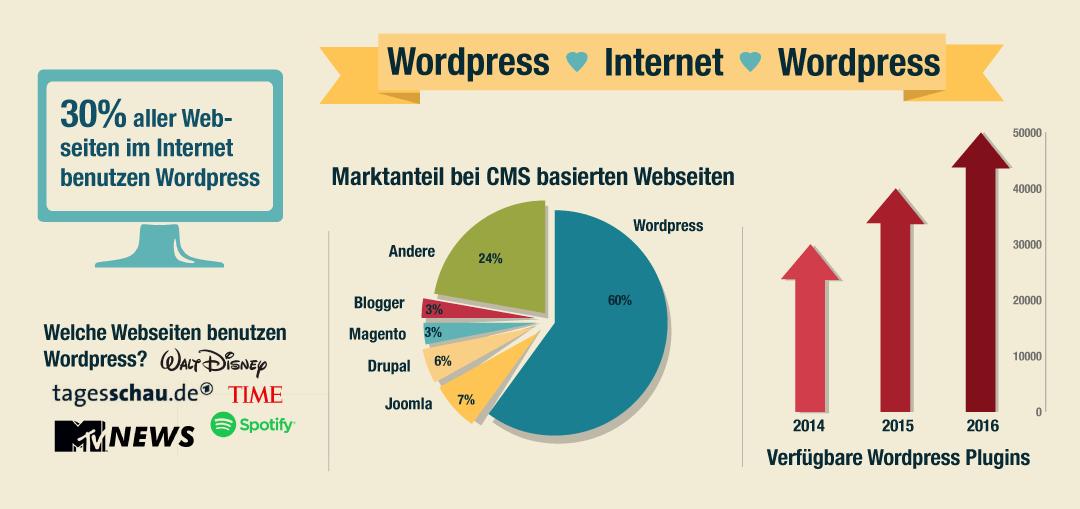 Die 3 wichtigsten Gründe für eine WordPress-Webseite!